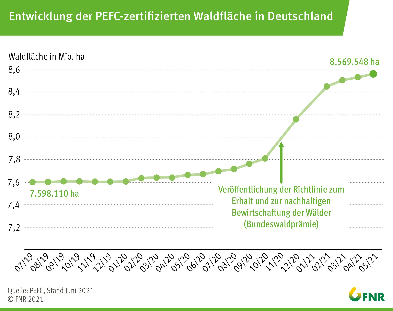 BMEL   Aktuelles   Umsetzung der Bundeswaldprämie